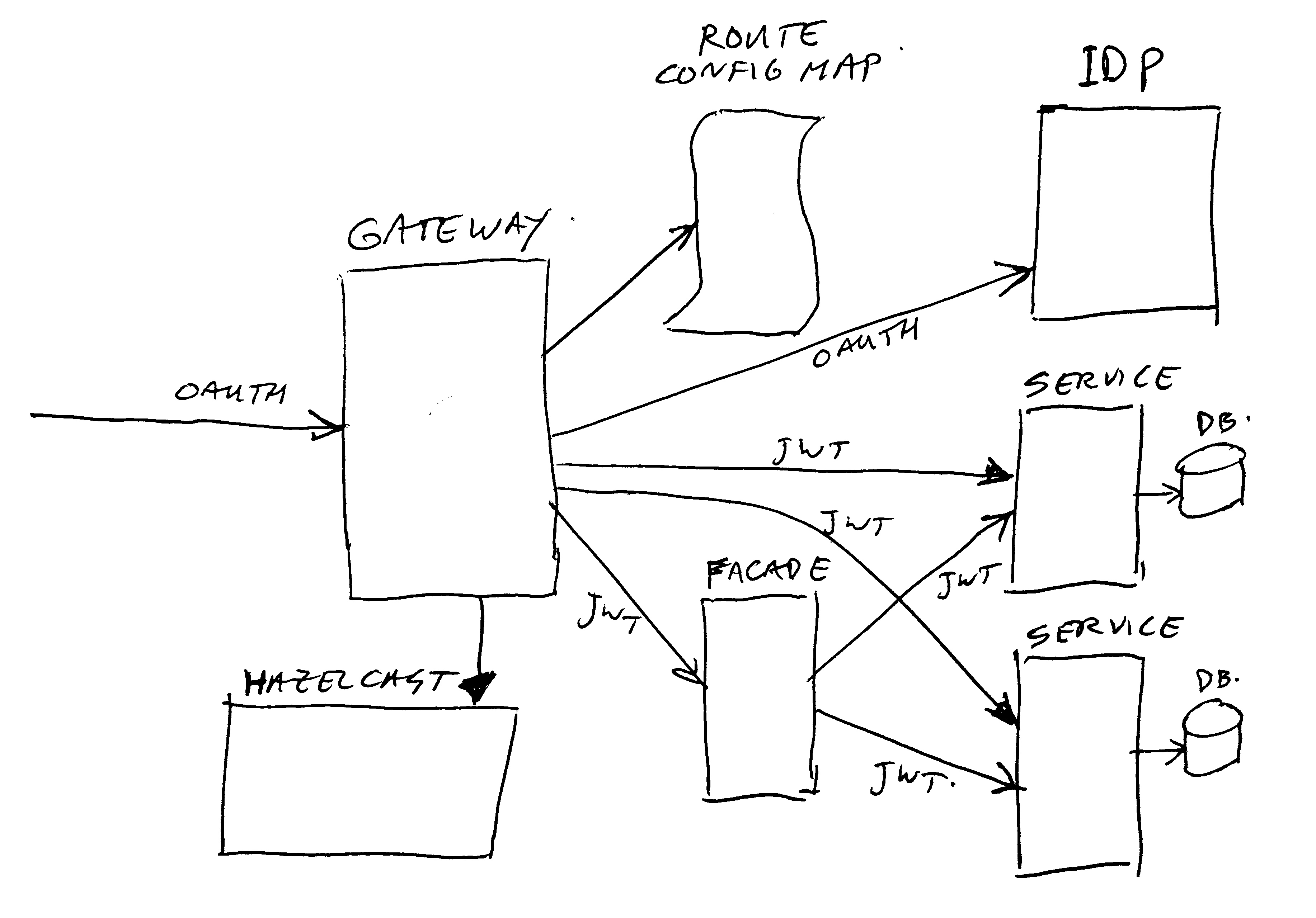 Micro-services Architecture with Oauth2 and JWT – Part 2 – Gateway